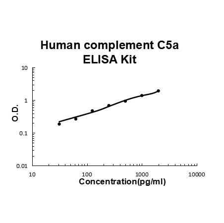 Human complement C5a PicoKine ELISA Kit standard curve
