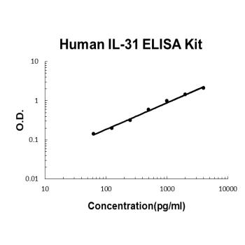 Human IL-31 PicoKine ELISA Kit standard curve
