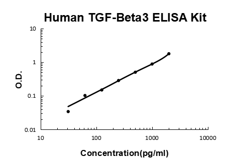 Human TGF-Beta 3 ELISA Kit PicoKine™