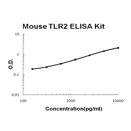 Mouse TLR2 PicoKine ELISA Kit standard curve