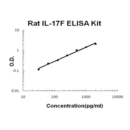 Rat IL-17F PicoKine ELISA Kit standard curve