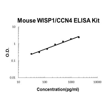 Mouse WISP1/CCN4 PicoKine ELISA Kit standard curve