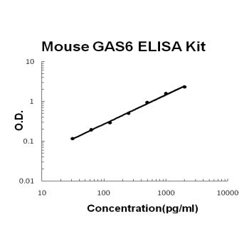 Mouse GAS6 PicoKine ELISA Kit standard curve