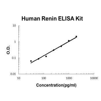 Human Renin PicoKine ELISA Kit standard curve