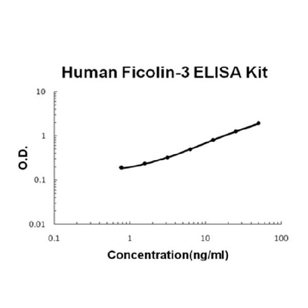 Human Ficolin-3 PicoKine ELISA Kit standard curve