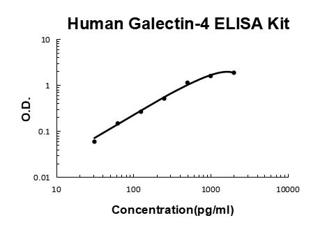 Human Galectin-4 PicoKine ELISA Kit standard curve