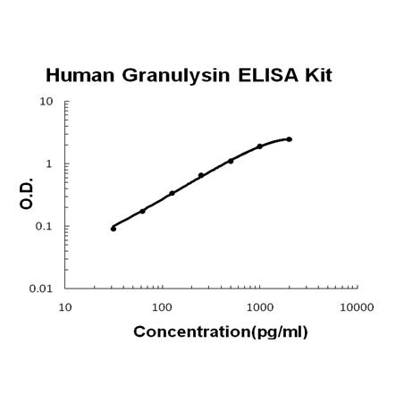Human Granulysin PicoKine ELISA Kit standard curve