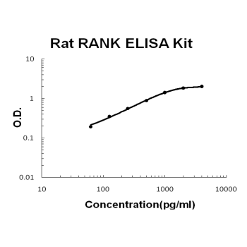 Rat RANK PicoKine ELISA Kit standard curve