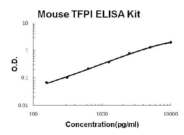 Mouse TFPI PicoKine ELISA Kit standard curve