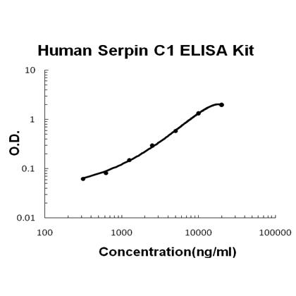 Human Serpin C1/Antithrombin-III PicoKine ELISA Kit standard curve