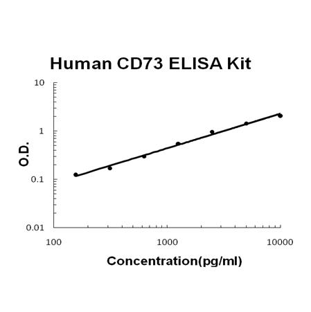 Human CD73 PicoKine ELISA Kit standard curve