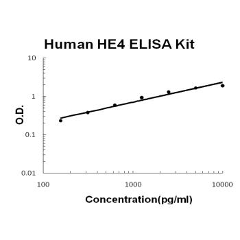 Human HE4 PicoKine ELISA Kit standard curve