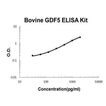 Bovine GDF5 PicoKine ELISA Kit standard curve