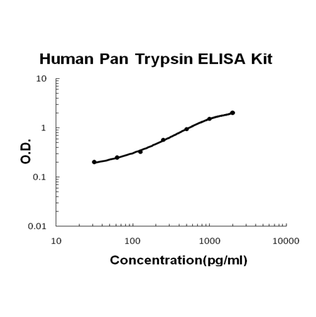 Human Pan Trypsin(PRSS1/2/3) PicoKine ELISA Kit standard curve