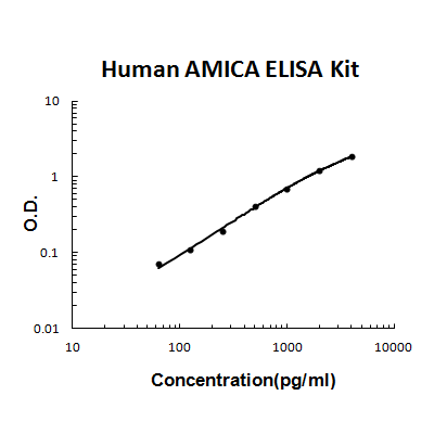 Human AMICA/JAML PicoKine ELISA Kit standard curve
