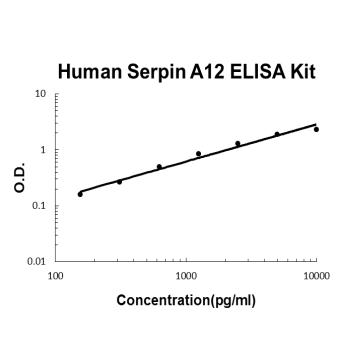Human Serpin A12 PicoKine ELISA Kit Standard Curve