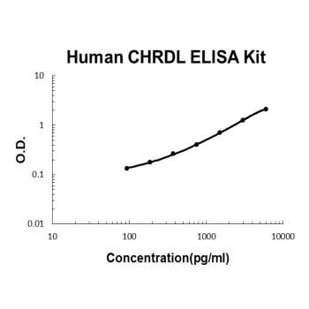Human CHRDL1 PicoKine ELISA Kitstandard curve