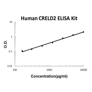Human CRELD2 PicoKine ELISA Kit Standard Curve