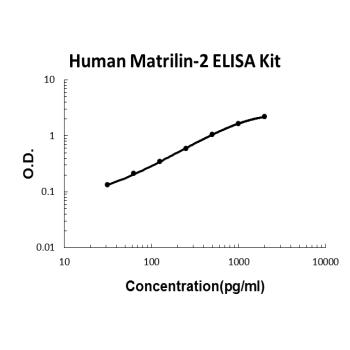 Human Matrilin-2 PicoKine ELISA Kit Standard Curve