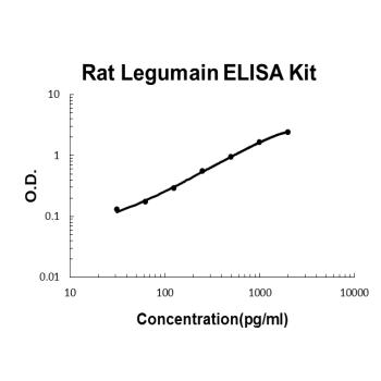 Rat Legumain PicoKine ELISA Kit Standard Curve