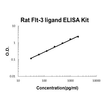 Rat Flt-3 ligand PicoKine ELISA Kit Standard Curve
