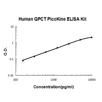 Human QPCT PicoKine ELISA Kit