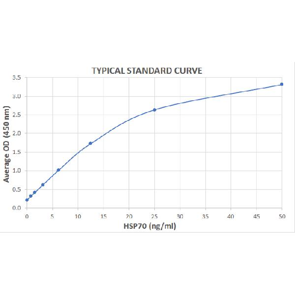 Typical Standard Curve for the HSP70 ELISA Kit (Enzyme-Linked Immunosorbent Assay) -EK7106 <br><strong>Assay Type:</strong> Sandwich ELISA. <br><strong>Detection Method:</strong> Colorimetric Assay. <br><strong>Assay Range:</strong>