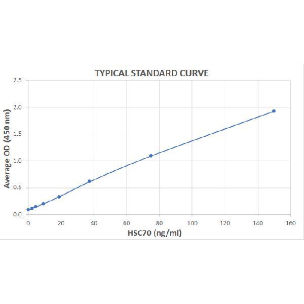 Typical Standard Curve for the HSC70 ELISA kit (Enzyme-Linked Immunosorbent Assay) -EK7107 <br><strong>Assay Type:</strong> Sandwich ELISA. <br><strong>Detection Method:</strong> Colorimetric Assay. <br><strong>Assay Range:</strong> 2.34 ??150 ng/mL.