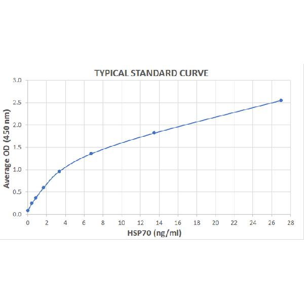 Typical Standard Curve for the HSP70 ELISA Kit (High-Sensitivity) (Enzyme-Linked Immunosorbent Assay)??K7109<br><strong>Assay Type:</strong> Sandwich ELISA. <br><strong>Detection Method:</strong> Colorimetric Assay. <br><strong>Assay Range:</strong> 0.55 ??35 ng/mL.