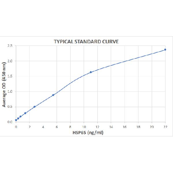 Typical Standard Curve for the HSP65 ELISA Kit (Enzyme-Linked Immunosorbent Assay)??K7113<br><strong>Assay Type:</strong> Sandwich ELISA. <br><strong>Detection Method:</strong> Colorimetric Assay. <br><strong>Assay Range:</strong> 0.344 ??22 ng/mL.