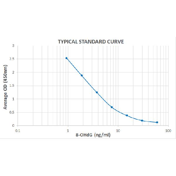 Typical Standard Curve for the DNA Damage (8-OHdG) ELISA Kit (Enzyme-Linked Immunosorbent Assay)??K7114<br><strong>Assay Type:</strong> Competitive ELISA. <br><strong>Detection Method:</strong> Colorimetric Assay. <br><strong>Assay Range:</strong> 0.94 ??60 ng/ml.