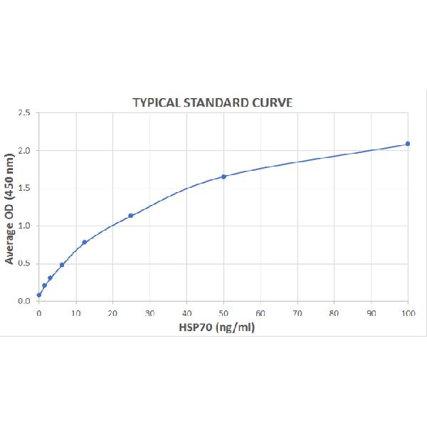 Typical Standard Curve for the HSP70 ELISA Kit (PLANT) (Enzyme-Linked Immunosorbent Assay)??K7115<br><strong>Assay Type:</strong> Sandwich ELISA. <br><strong>Detection Method:</strong> Colorimetric Assay. <br><strong>Assay Range:</strong> 1.563 ??100 ng/mL.