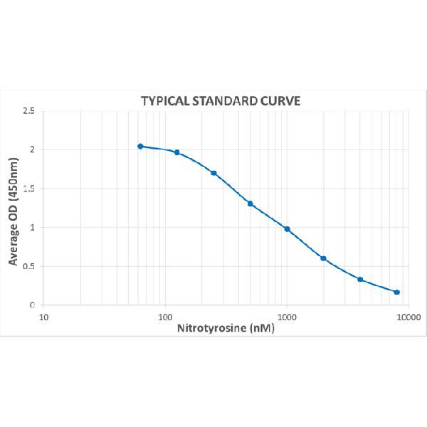 Typical Standard Curve for the Nitrotyrosine ELISA Kit (Enzyme-Linked Immunosorbent Assay)??K7116<br><strong>Assay Type:</strong> Competitive ELISA. <br><strong>Detection Method:</strong> Colorimetric Assay. <br><strong>Assay Range:</strong> 62.5 ??8000 nM.