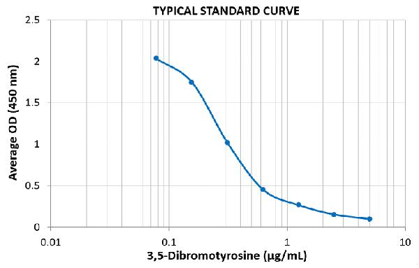 Typical Standard Curve for the Dibromo-tyrosine ELISA Kit (Enzyme-Linked Immunosorbent Assay)??K7118<br><strong>Assay Type:</strong> Competitive ELISA. <br><strong>Detection Method:</strong> Colorimetric Assay. <br><strong>Assay Range:</strong> 0.078 ??5 µg/ml.
