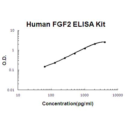 Human FGF2  EZ Set ELISA Kit standard curve