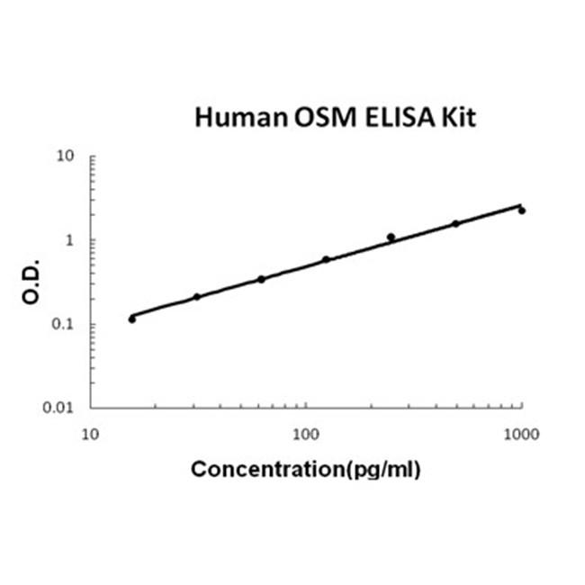 Human OSM/Oncostatin M EZ Set