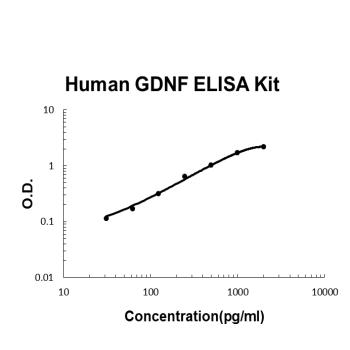 Human GDNF PicoKine ELISA Kit standard curve
