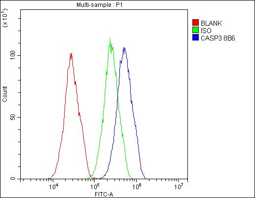 Figure 5. Flow Cytometry analysis of HepG2 cells using anti- Caspase-3 antibody (M00334-6).