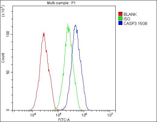 Figure 4. Flow Cytometry analysis of HepG2 cells using anti- Caspase-3 antibody (M00334-7).