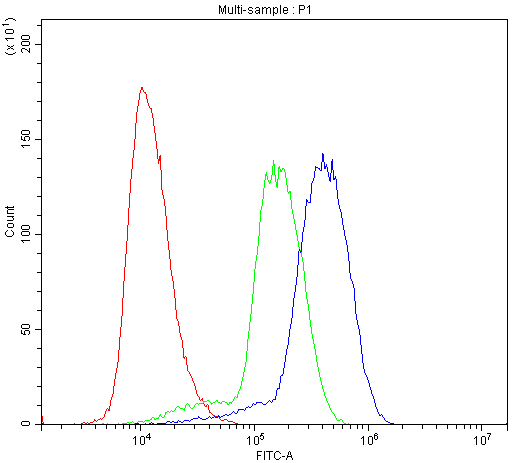 Figure 4. Flow Cytometry analysis of U937 cells using anti-CIAS1/NALP3 antibody (PA1665). <br>Overlay histogram showing U937 cells stained with PA1665 (Blue line).The cells were blocked with 10% normal goat serum. And then incubated with rabbit anti-CIAS1/NALP3 Antibody (PA1665,1μg/1x10<sup>6</sup> cells) for 30 min at 20°C. DyLight®488 conjugated goat anti-rabbit IgG (BA1127, 5-10μg/1x10<sup>6</sup> cells) was used as secondary antibody for 30 minutes at 20°C. Isotype control antibody (Green line) was rabbit IgG (1μg/1x10<sup>6</sup>) used under the same conditions. Unlabelled sample (Red line) was also used as a control.