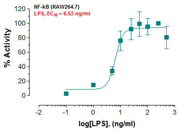 NF-kB Luciferase Reporter-RAW264.7 Cell Line