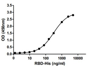 Measured by its binding ability in a functional ELISA. Immobilized human ACE2 (19-740) protein (Fc tag) at 2ug/ml (100ul/well) can bind to 2019-nCoV spike protein RBD (His tag).