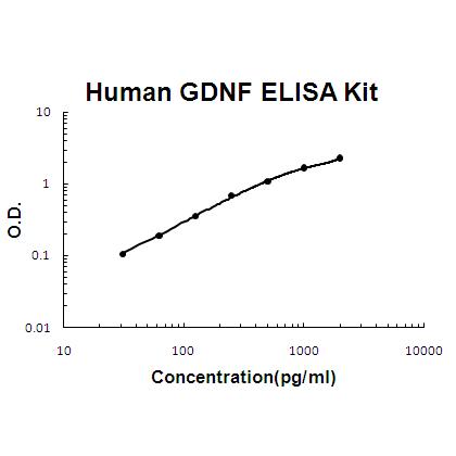 Human GDNF PicoKine™ ELISA Kit