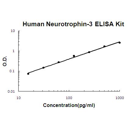 Human Neurotrophin-3 PicoKine™ ELISA Kit