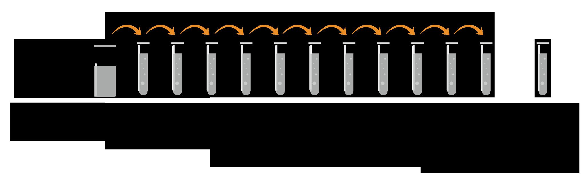 ELISA Standards Protocol