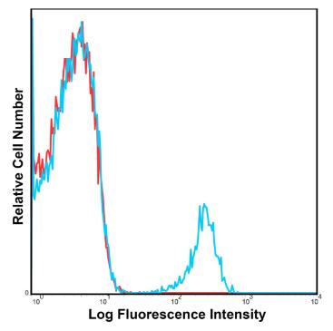 Anti-Human CD19 Antibody PerCP-Cyanine5.5 Conjugated, Flow Validated