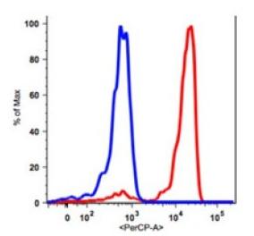 Anti-Human CD45 Antibody PerCP Conjugated, Flow Validated