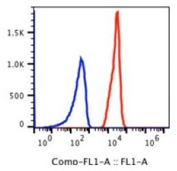 Anti-Human CD235a Antibody FITC Conjugated, Flow Validated
