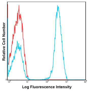 Anti-Human CD3 Antibody FITC Conjugated, Flow Validated