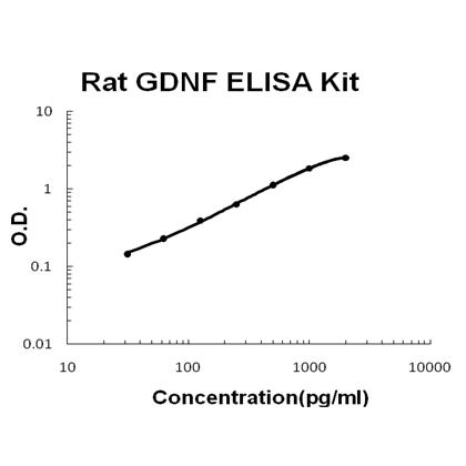 Rat GDNF PicoKine™ ELISA Kit